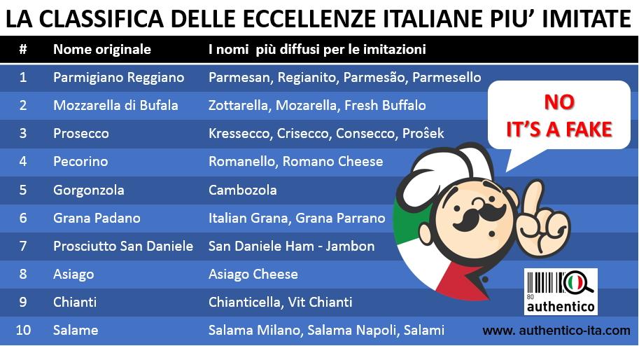 La classifica delle eccellenze italiane più imitate nel mondo