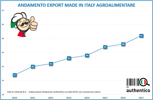 andamento export prodotti italiani