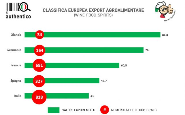 export agroalimentare grafico