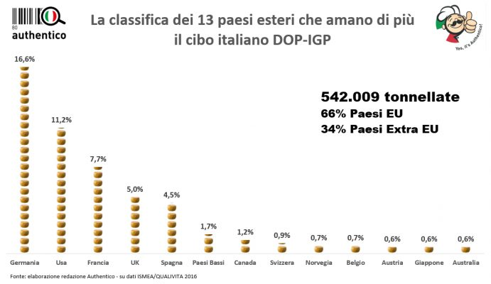authentico classifica 13 paesi export esportazioni agroalimentare 2016 food qualitiva ismea