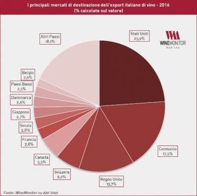 mercati-export-vino-italia-2018