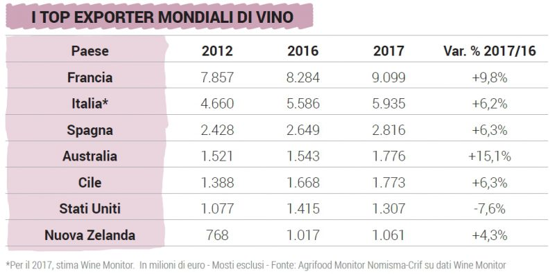 vinitaly-2018-authentico-app-italia-vino-classifica-export-mondiale