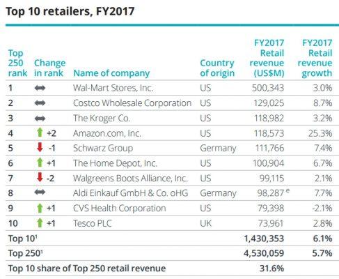 classifica dei più grandi supermercati al mondo deloitte retail