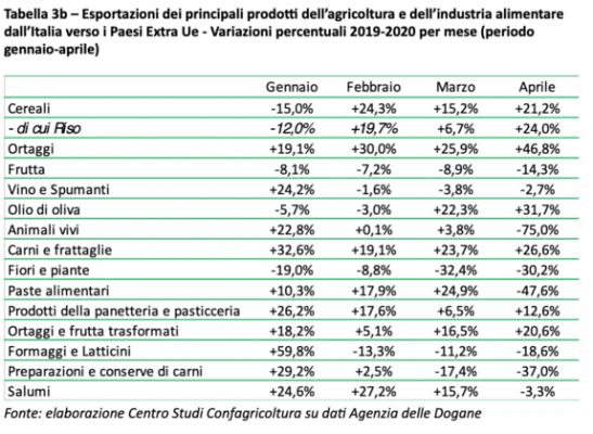 export agroalimentare italiano paesi extra ue