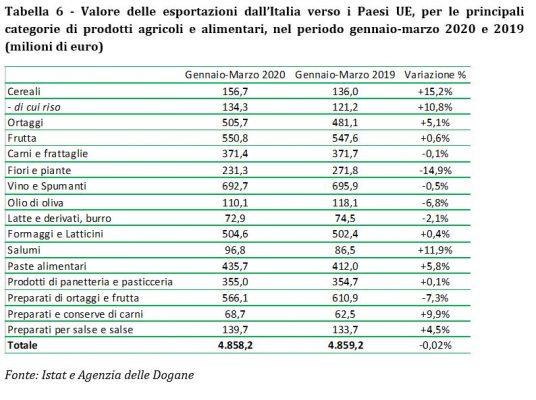 export agroalimentare italiano paesi ue