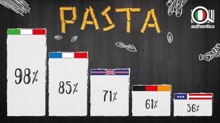 CONSUMO DI PASTA ITALIANA IN GRAFICO