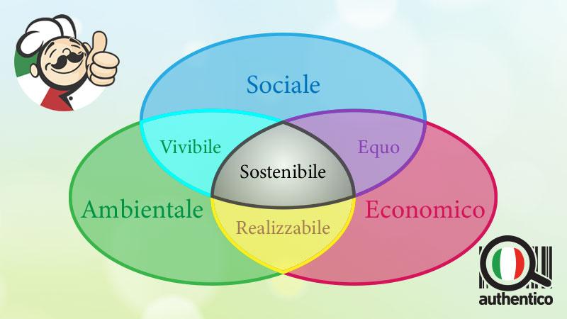 sostenibilita alimentare sostenibilità ambientale economica e sociale